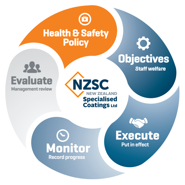 NZSC Health & Safety Diagram